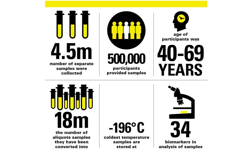 Biobank stats